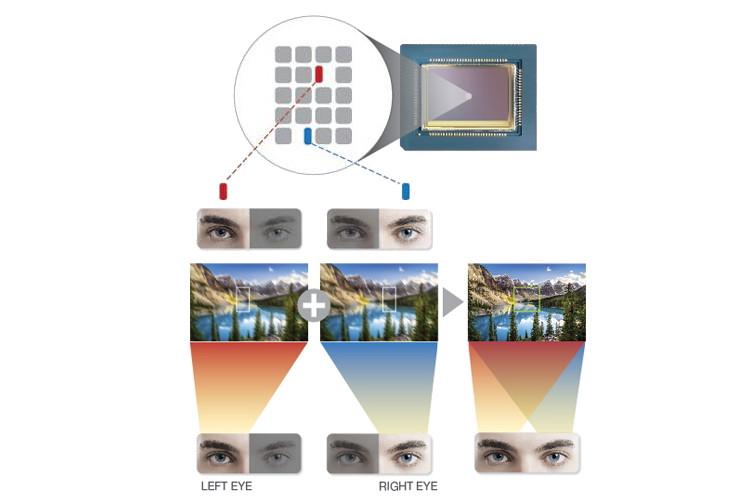 روکیدا | مشخصات دوربین فوق عریض گلکسی اس 21 سامسونگ مشخص شد: سنسوری مشابه با فناوری جدید | سامسونگ