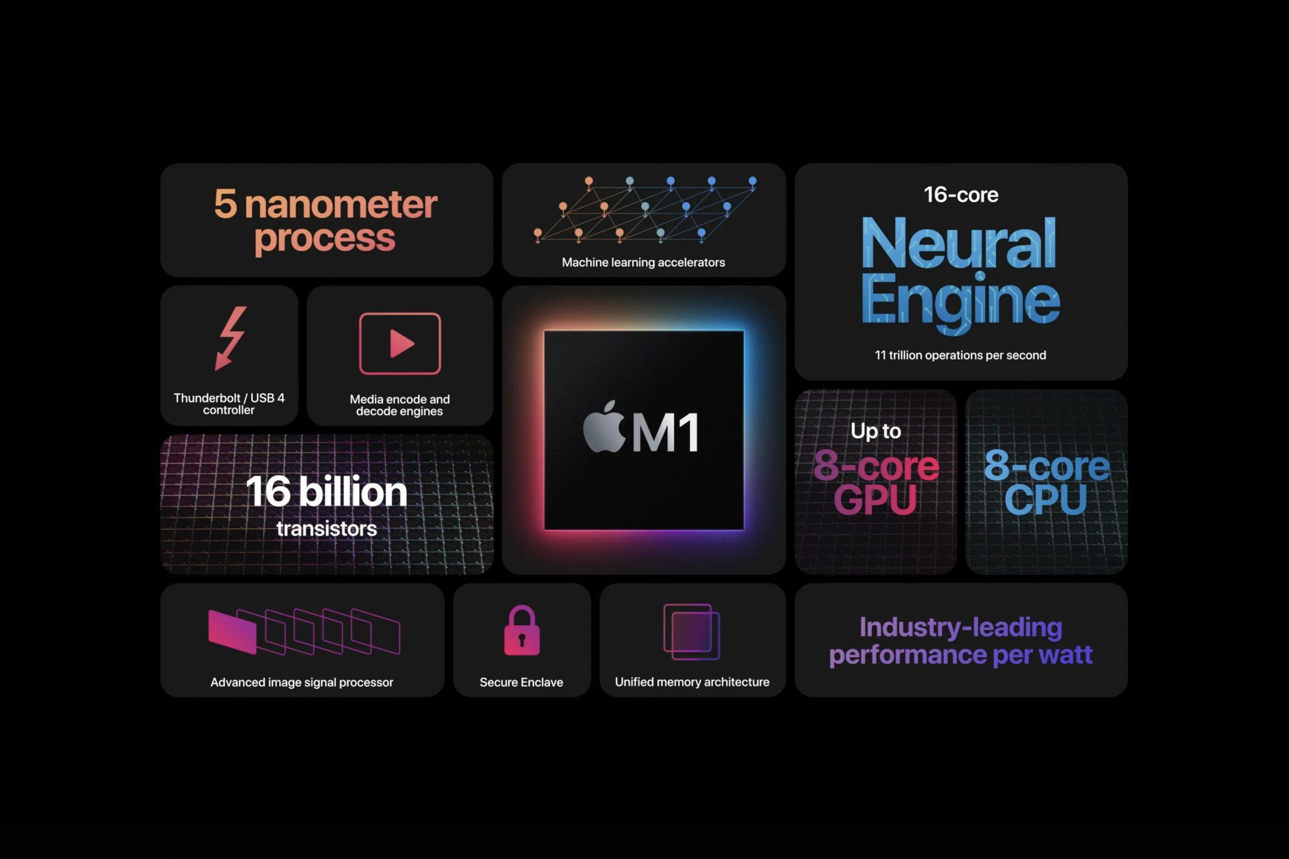 قلپ تپنده اپل: تراشههای اپل سیلیکون به مکهای جدید میرسند؟