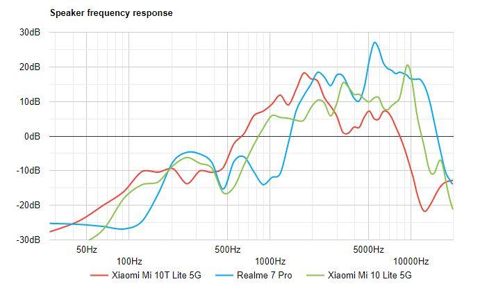 بررسی کامل و تخصصی گوشی Mi 10T Lite شیائومی: هدیه ویژه برای طرفداران