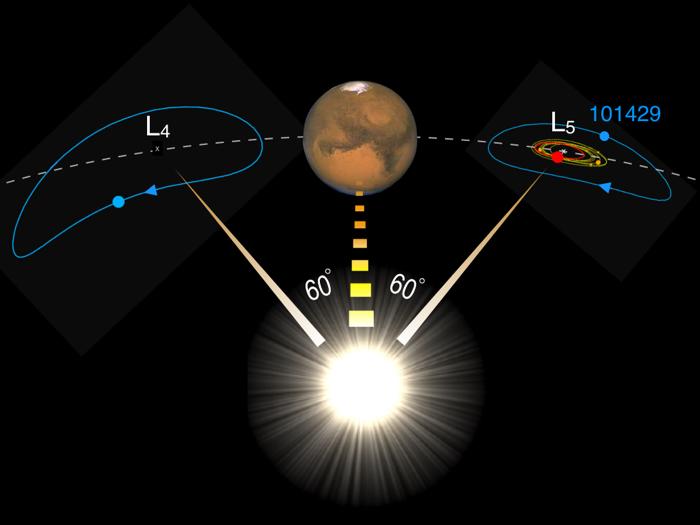 روکیدا | برادر دو قلو ماه در مدار مریخ؟ نوزاد را سر راه گذاشتند! |