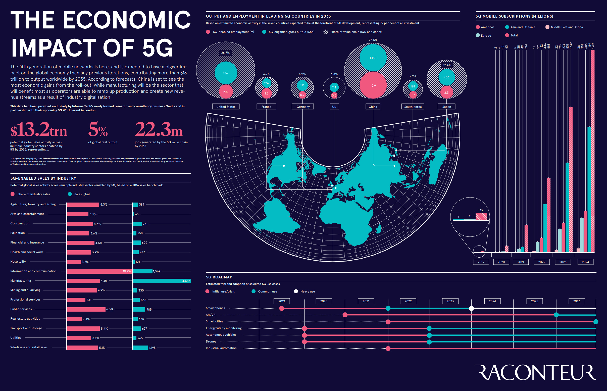 5g infographic full size