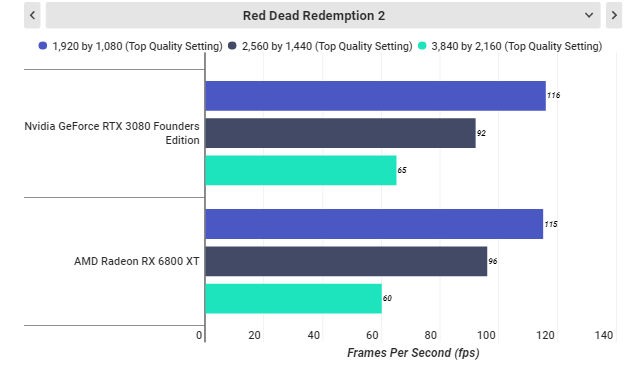 RTX 3080 در برابر RX 6800 XT: گلوی AMD در دست انویدیا