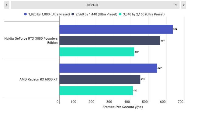 روکیدا | RTX 3080 در برابر RX 6800 XT: گلوی AMD در دست انویدیا | amd, انویدیا, کارت گرافیک