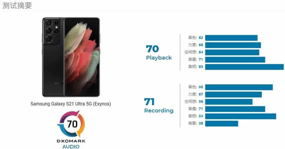 گوشی Galaxy S21 Ultra با امتیاز 91 به دلیل خوانایی و تست پخش فیلم سزاوار مقام اول نمایشگر است