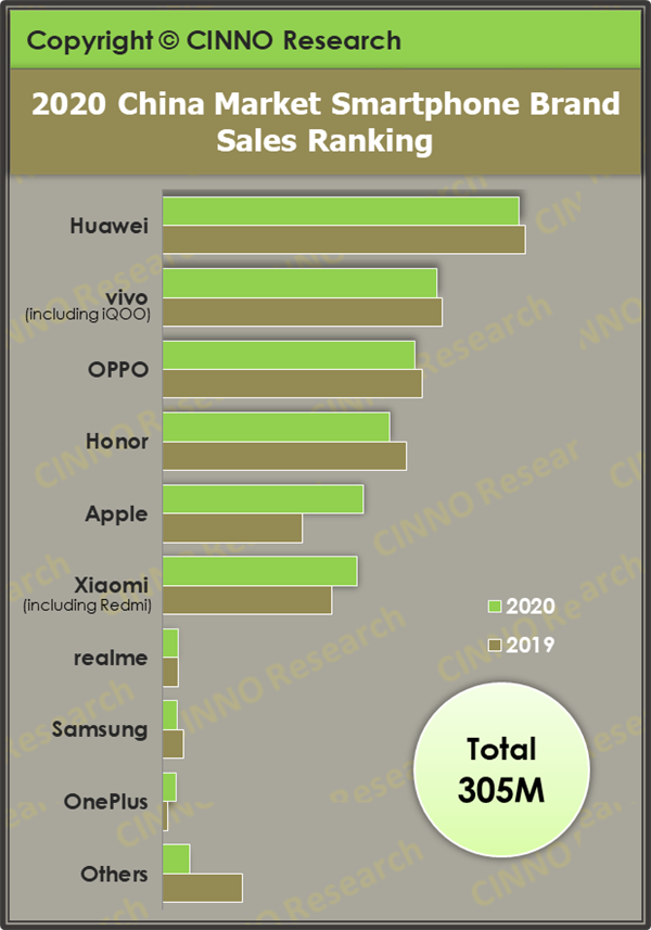 آمار بازار فروش گوشی هوشمند در چین