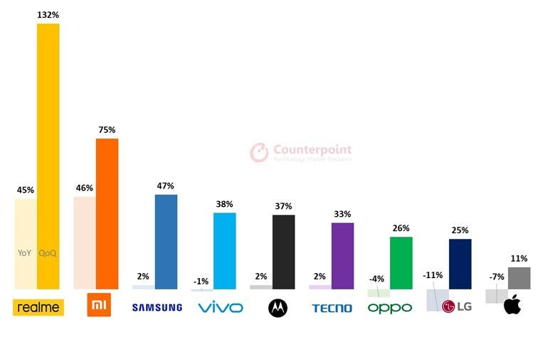 ریلمی سریعترین رشد در میان تولیدکنندگان گوشی را دارد