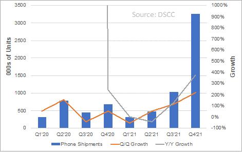 آمار فروش گوشی در سالهای 2020 و 2021