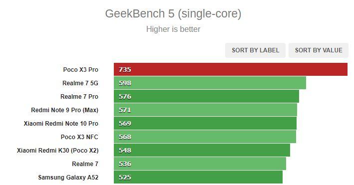 بررسی کامل و تخصصی گوشی پوکو ایکس 3 پرو: هر سال بهتر از پارسال
