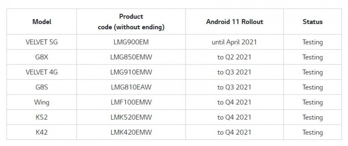 جدول زمانبندی انتشار اندروید 11 برای گوشی های ال جی