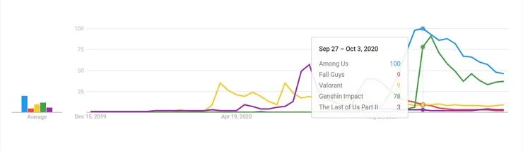 آمار جستجوی بازیهای محبوب در گوگل