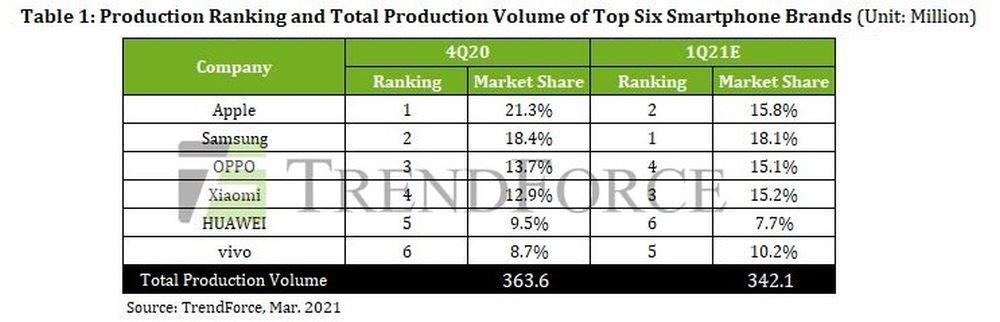 حجم تولید کلی و رتبه تولید شش برند اصلی تولید کننده گوشیهای هوشمند