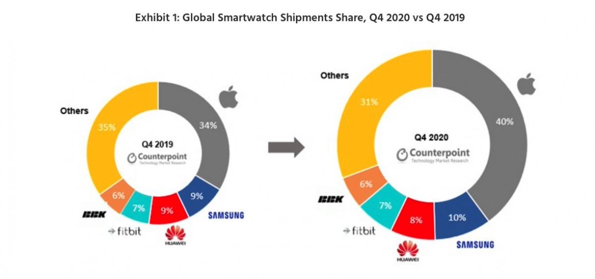 فروش اپل در بازار