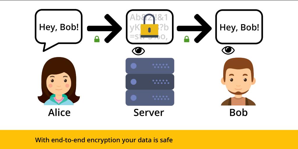 با رمزنگاری سرتاسری امنیت داده های شما حفظ می شود