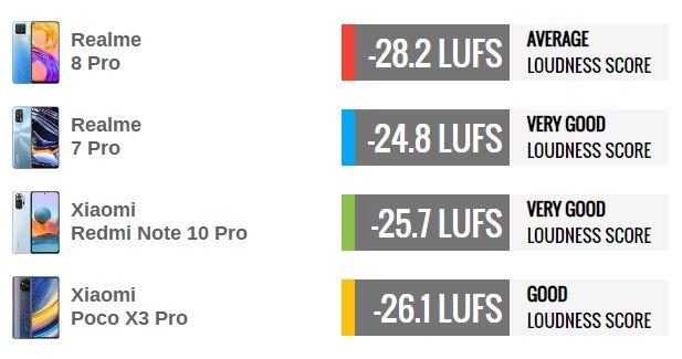 بررسی کامل و تخصصی گوشی ریلمی 8 پرو: بازنده در برابر گوشیهای با قیمت مشابه