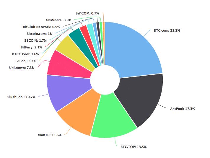نمودار توزیع نرخ هش بیت کوین