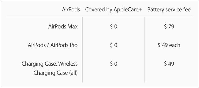 تعویض باتری AirPods