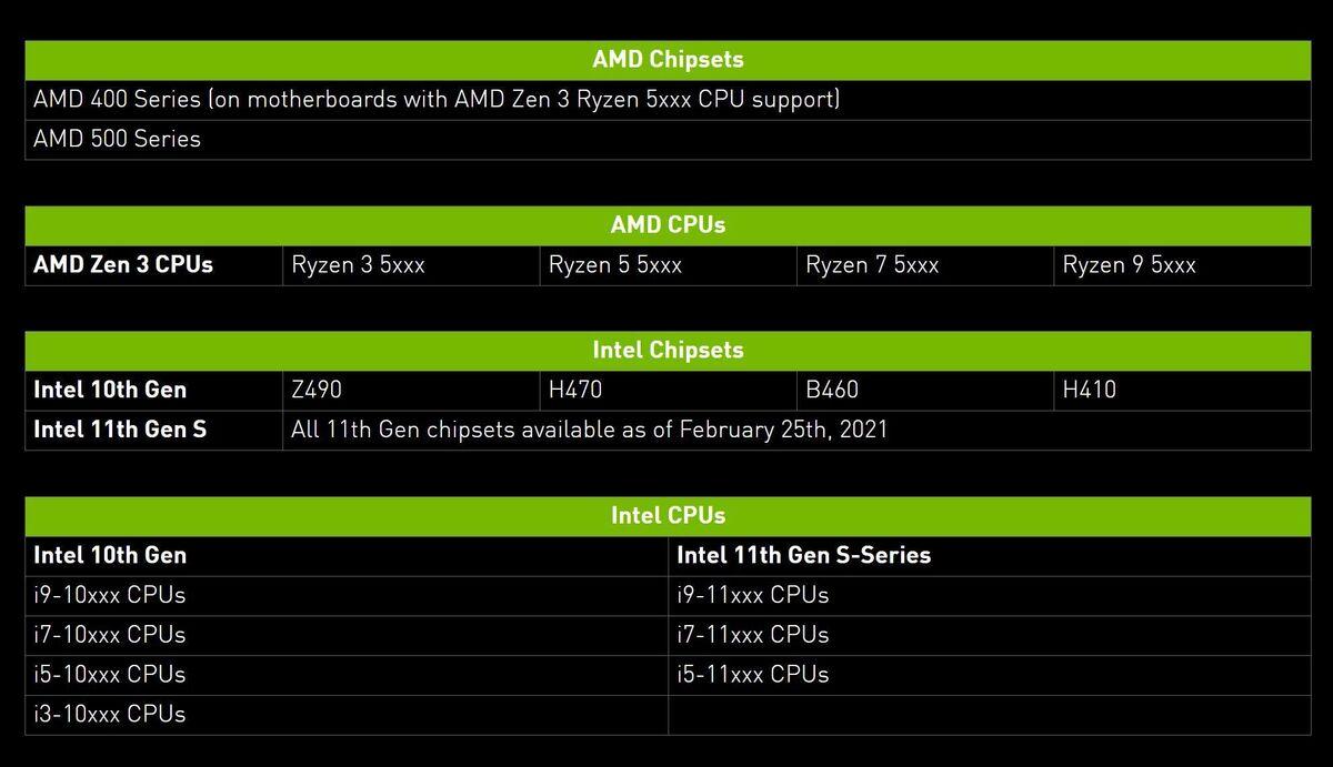 Nvidia GeForce RTX 3060، انویدیا، کارت گرافیک
