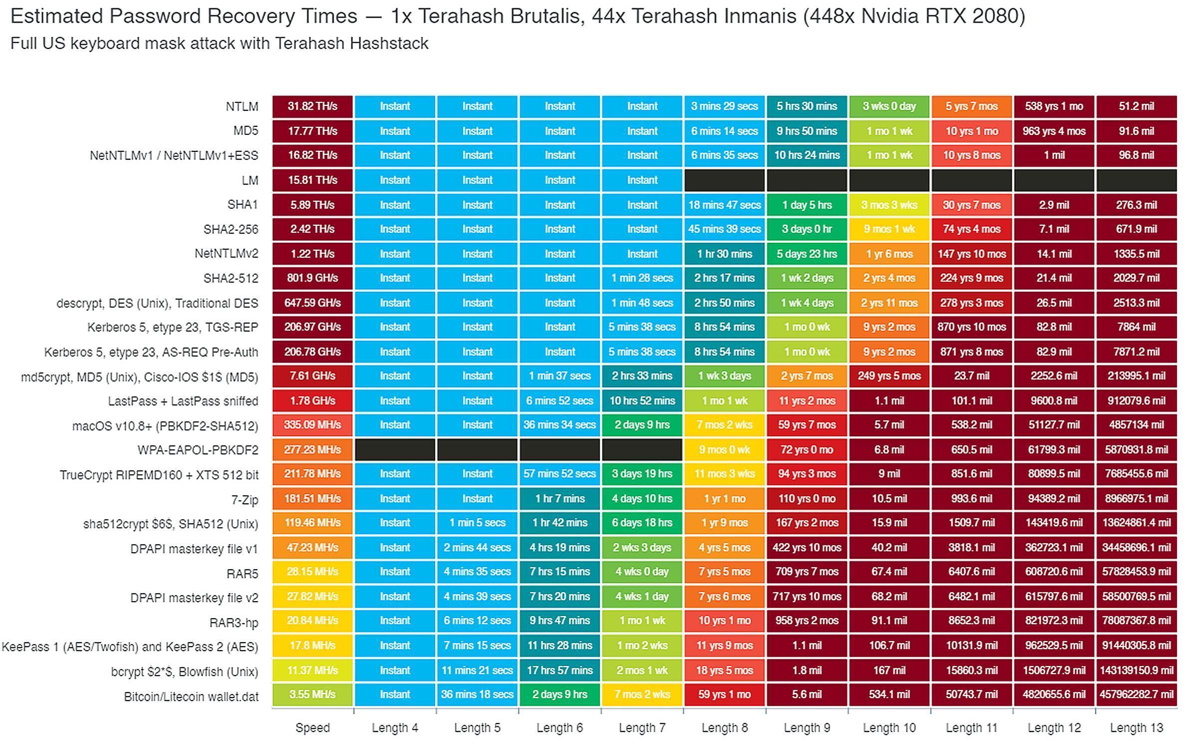 شرکتهای بزرگی مثل Terahash میتوانند چند صد جی پی یوی قدرتمند را ترکیب کنند تا راهکارهایی قوی برای کرک کردن پسورد بسازند که رمزهای ضعیف را بلافاصله هک میکنند. این نمودار نشان میدهد که تنها اضافه کردن چند کاراکتر به یک پسورد میتواند زمان لازم برای کرک کردن آن را به طور قابل ملاحظهای افزایش دهد، حتی در صورت استفاده از چندین جی پی یو.
