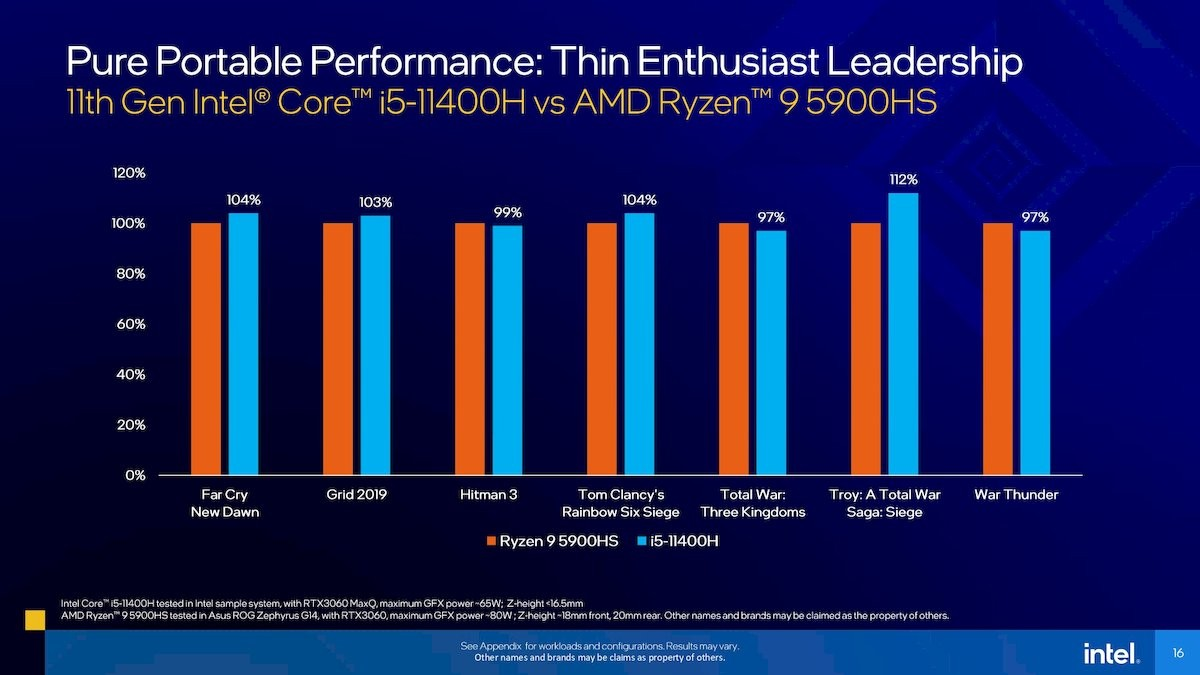 اینتل پردازندههای جدید Tiger Lake-H را معرفی کرد