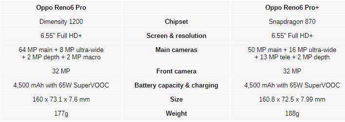 مشخصات دو گوشی جدید سری Reno6 Pro اوپو لو رفت