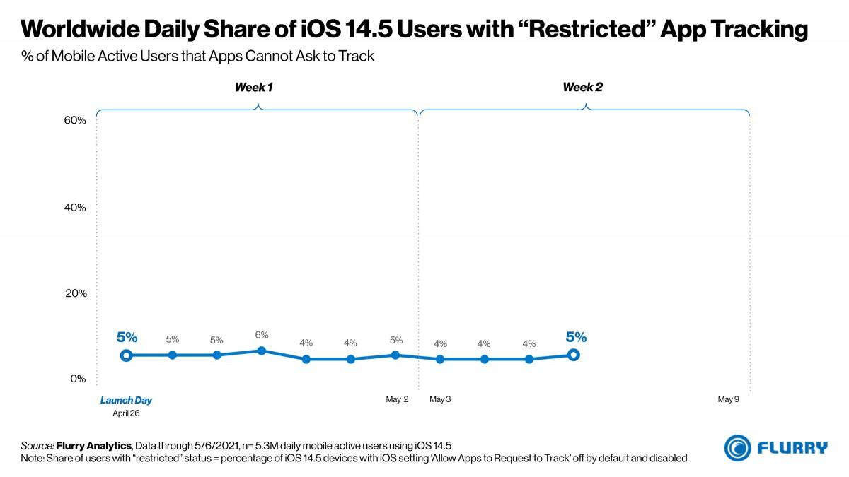 ویژگی جدید iOS 14.5 چه تاثیری روی صنعت تبلیغات خواهد گذاشت؟