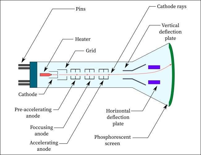 یک دیاگرام ساده از یک لامپ اشعه کاتدی