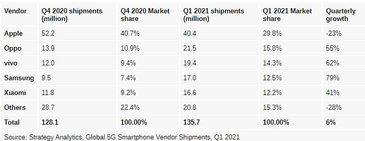کدام شرکتها در تولید و عرضه گوشیهای فایوجی موفقتر بودند؟