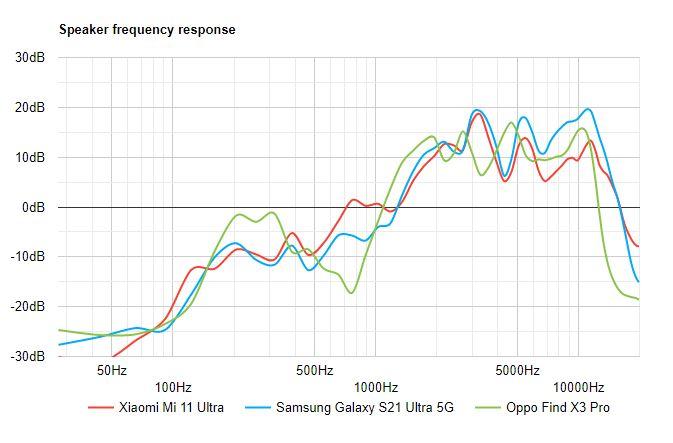 بررسی کامل و تخصصی گوشی می 11 اولترا شیائومی 126