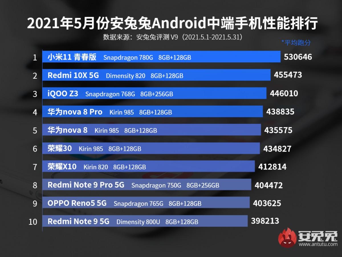 رتبهبندی گوشیهای برتر انتوتو برای ماه می منتشر شد