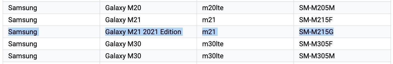 نام گوشی گلکسی ام 21 پرایم ادیشن سامسونگ به M21 2021 Edition تغییر کرد