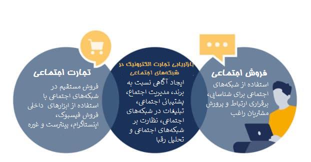 تعریف انواع فعالیتهای حوزه تجارت الکترونیک