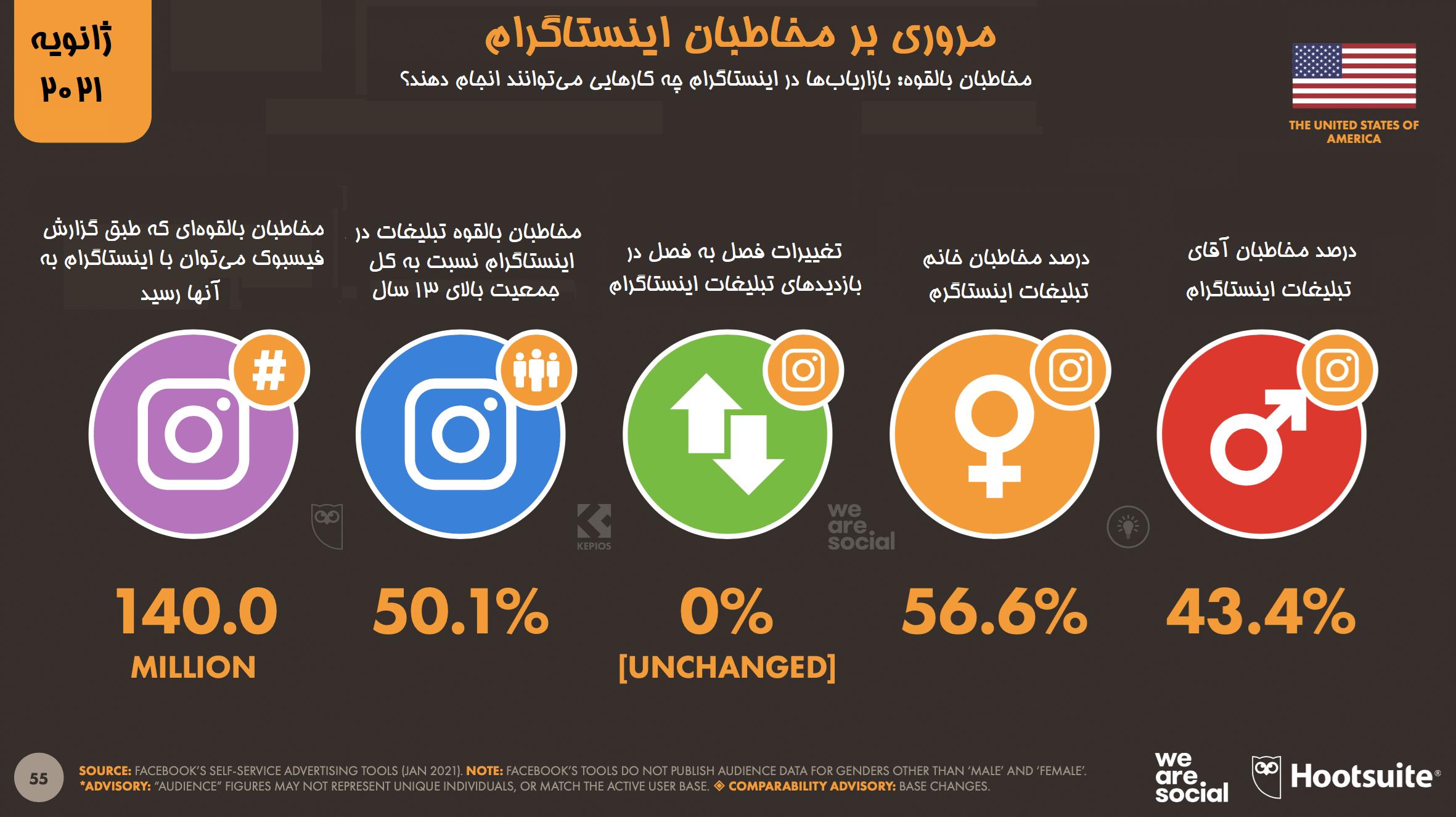 مروری بر آمار مخاطبان اینستاگرام