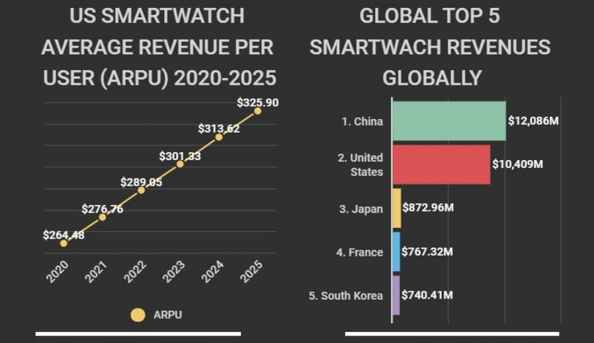 درآمد بازار ساعتهای هوشمند در سال 2021 در آمریکا چقدر خواهد بود؟