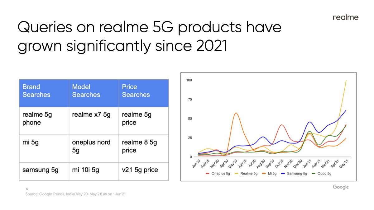 ریلمی نوید ساخت گوشیهای فایوجی ارزانتری را برای بازار هند داد