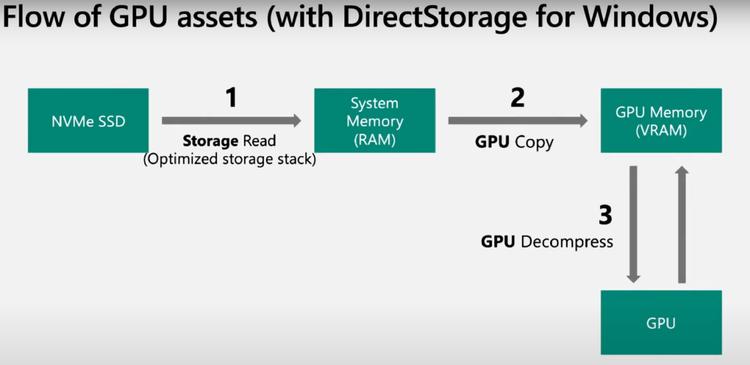 DirectStorage در ویندوز 11