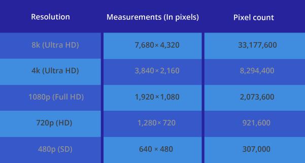 video resolution measurements