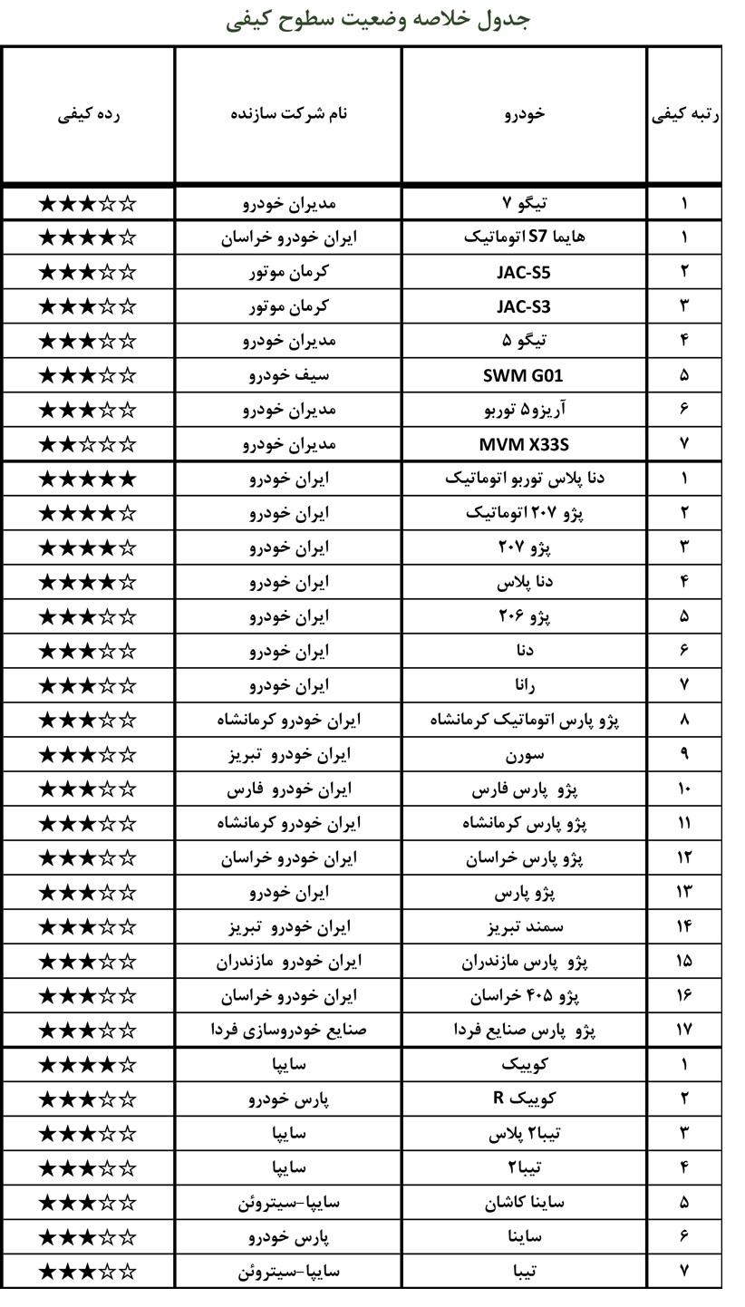 جدیدترین گزارش کیفی از خودروهای بازار داخلی ـ خرداد ۱۴۰۰