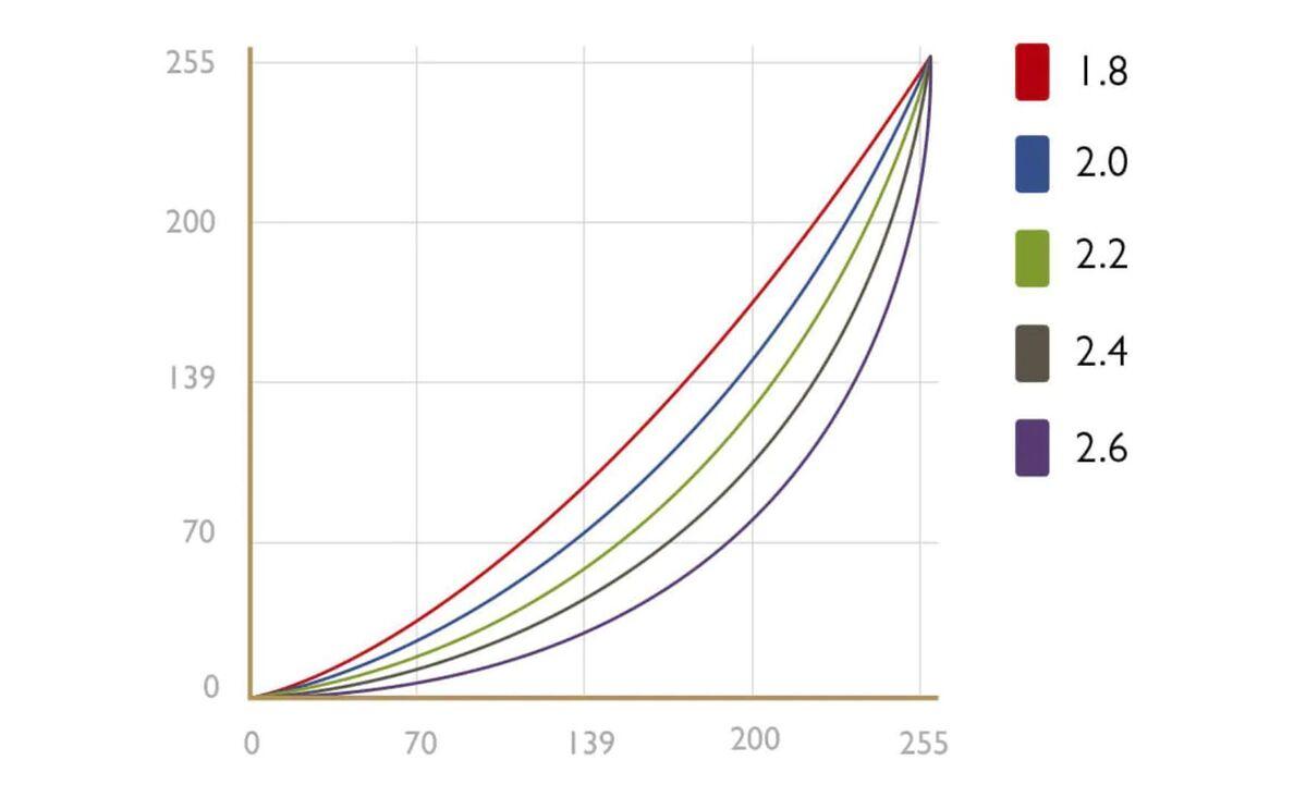 gamma correction 100897020 large
