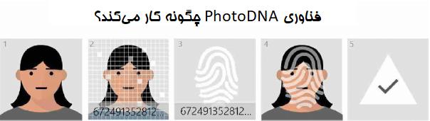 فناوری PhotoDNA چیست و چطور کار میکند؟ 2