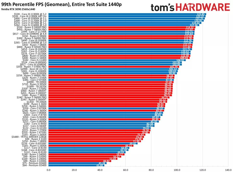 بهترین پردازندههای گیمینگ 2021 12 1
