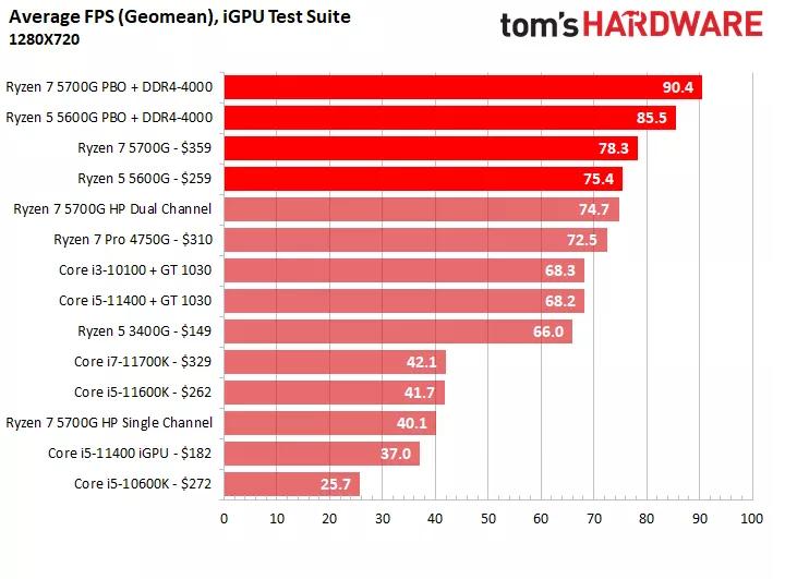 بهترین پردازندههای گیمینگ 2021 15 1