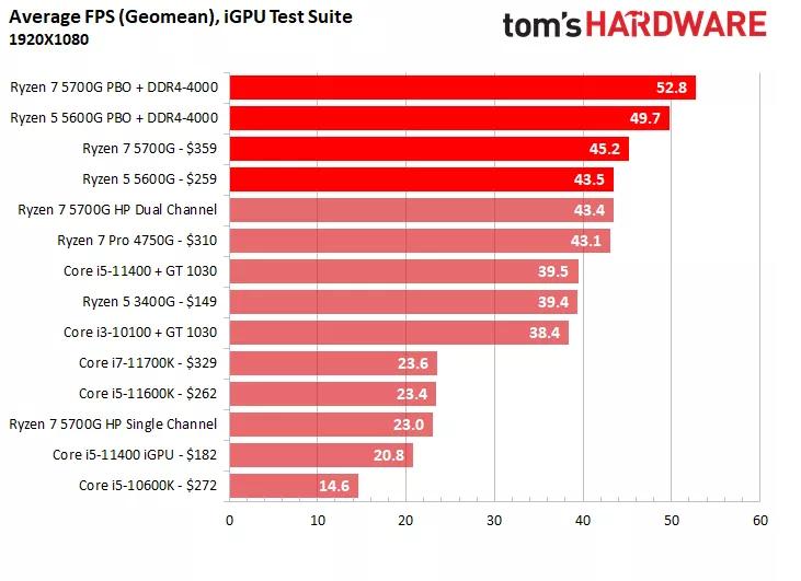 بهترین پردازندههای گیمینگ 2021 16