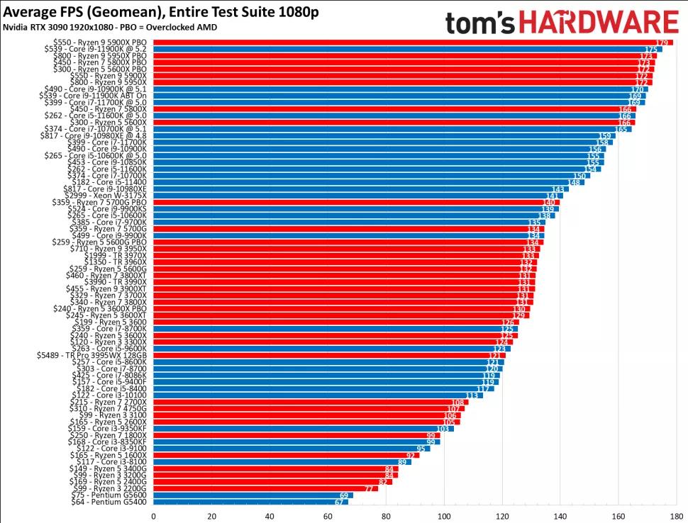 بهترین پردازندههای گیمینگ 2021 9 1