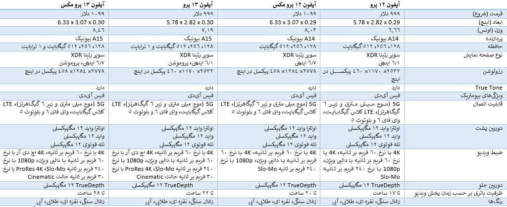 مقایسه کامل آیفون 13 پرو و آیفون 13 پرو مکس با آیفون 12 پرو و پرو مکس 1