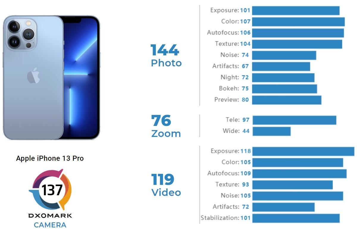نتایج تست دوربین آیفون 13 مینی و آیفون 13 پرو در سایت دگزومارک منتشر شد