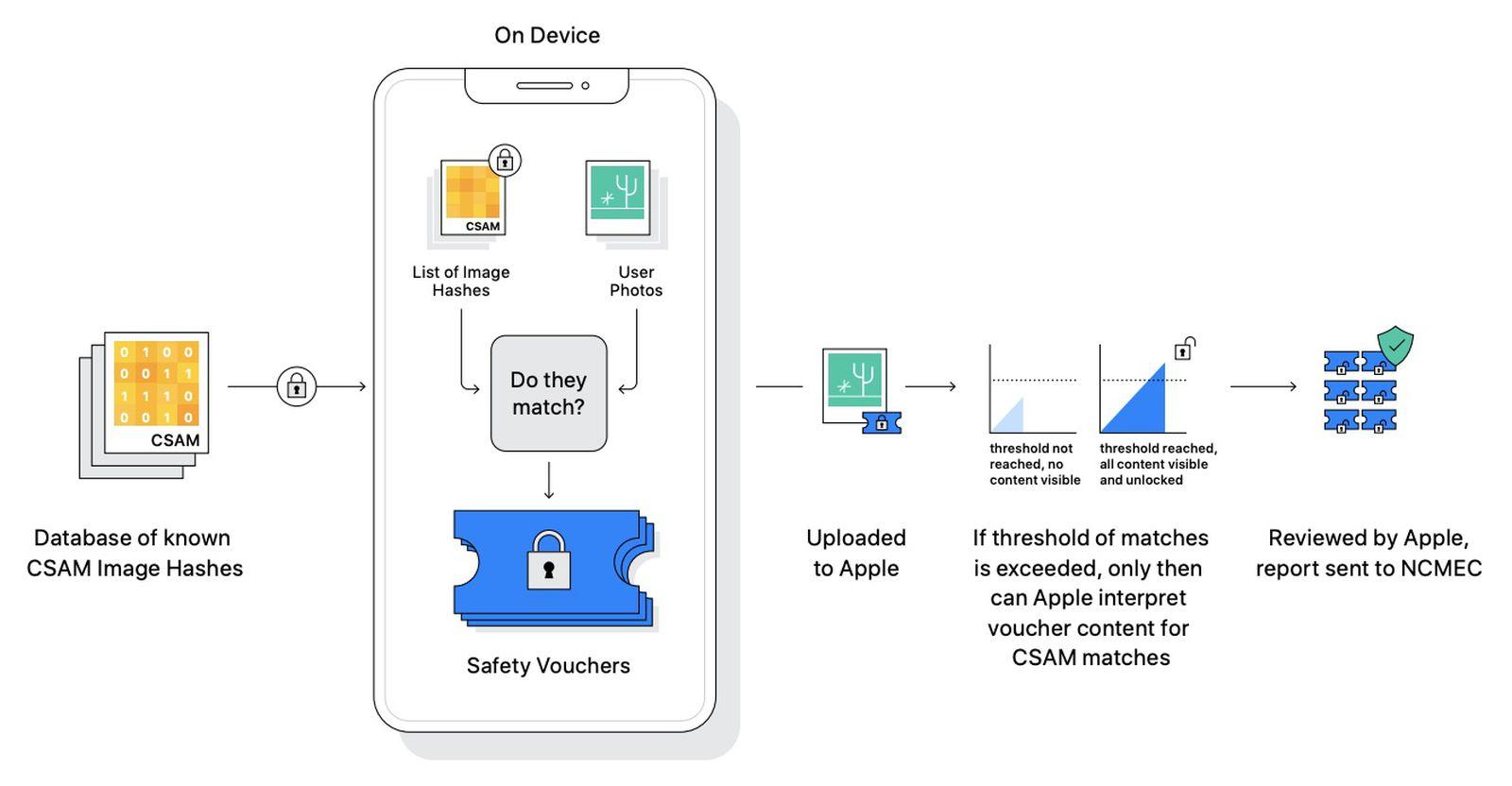 راهنمای جامع iOS 15 16