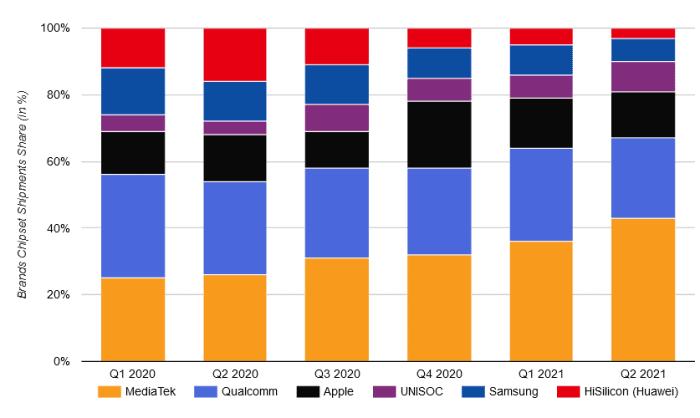 مدیاتک با کنار زدن کوآلکام به برترین شرکت تولید تراشههای موبایل تبدیل شد