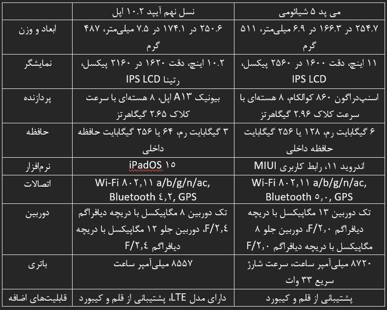مقایسه مشخصات آیپد 10.2 2021 با می پد 5 شیائومی کدام تبلت مناسب ما است؟