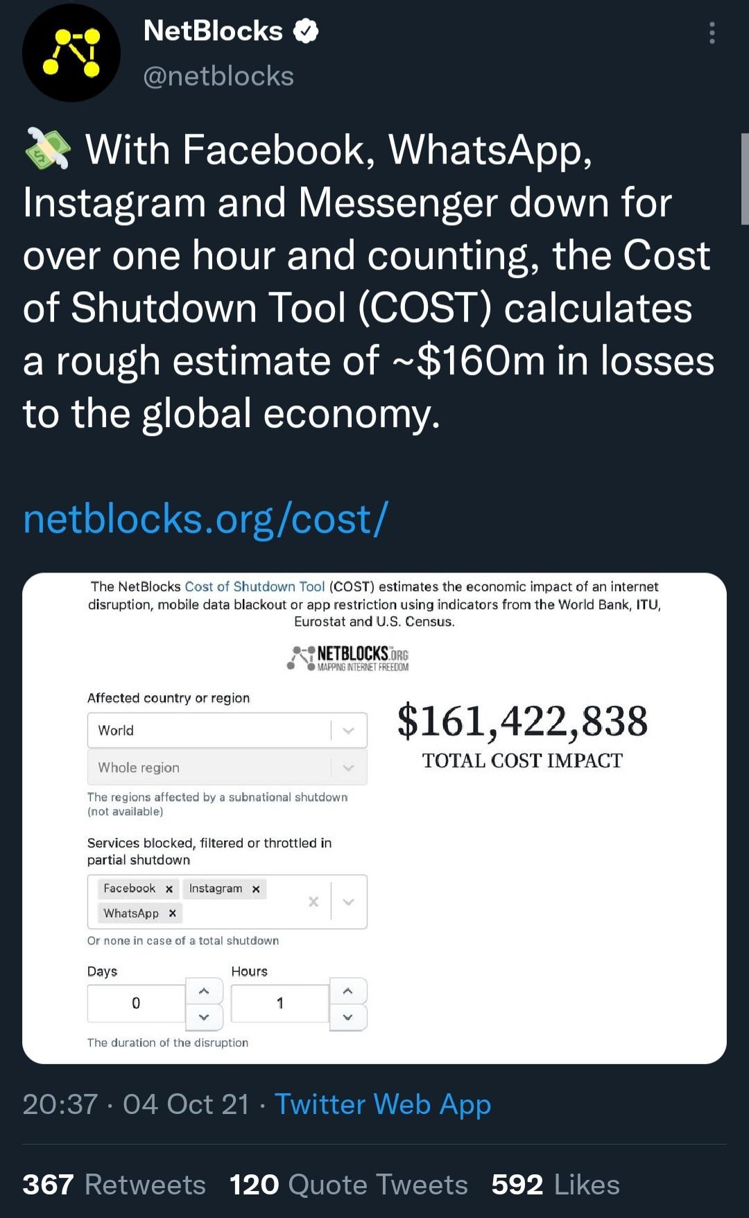 توییت رسمی NetBlocks دربارهی اختلال